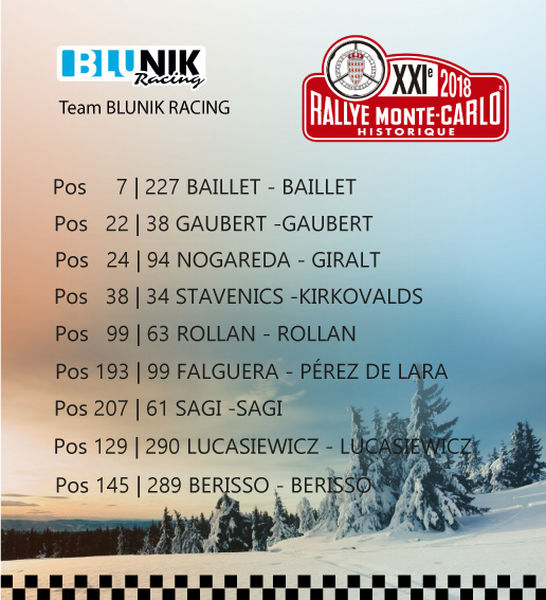Classificació del Blunik Racing Team al RMCH18
